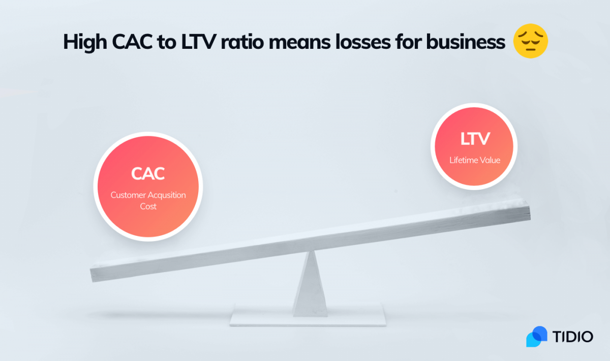 Bad CAC to CLV/LTV ratio can bring losses to business owners.