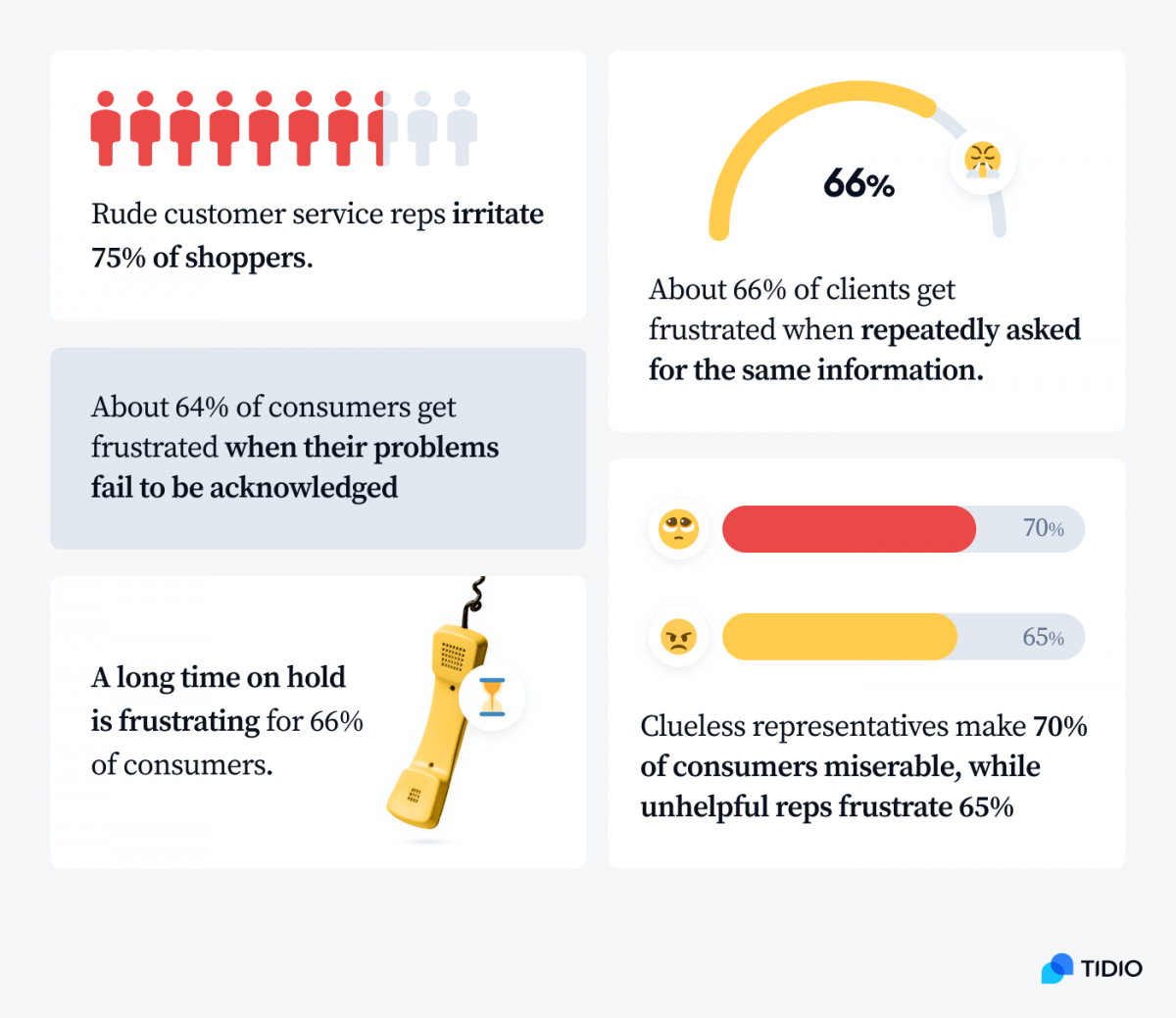 Infographic presenting data on bad customer service from a study by Consumer Reports