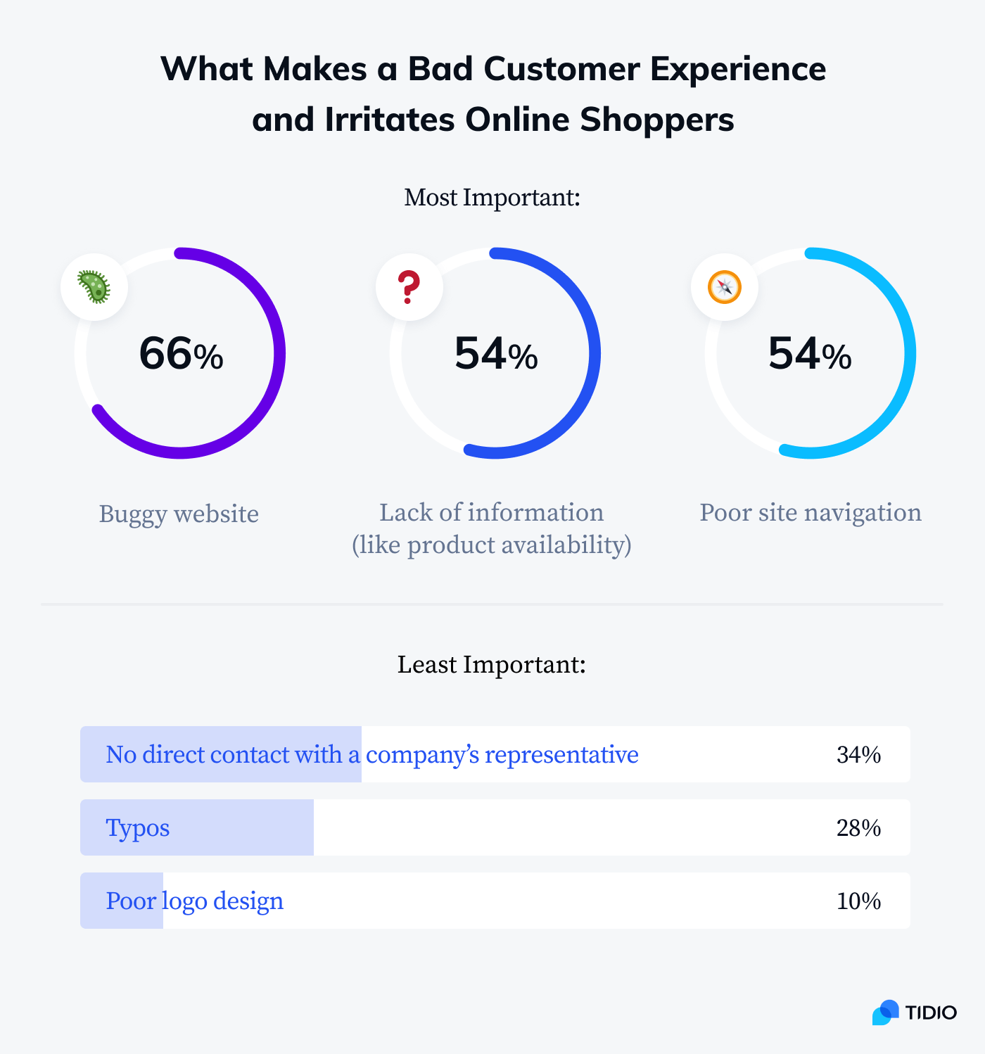 What makes a bad customer experience and irritates online shoppers statistics