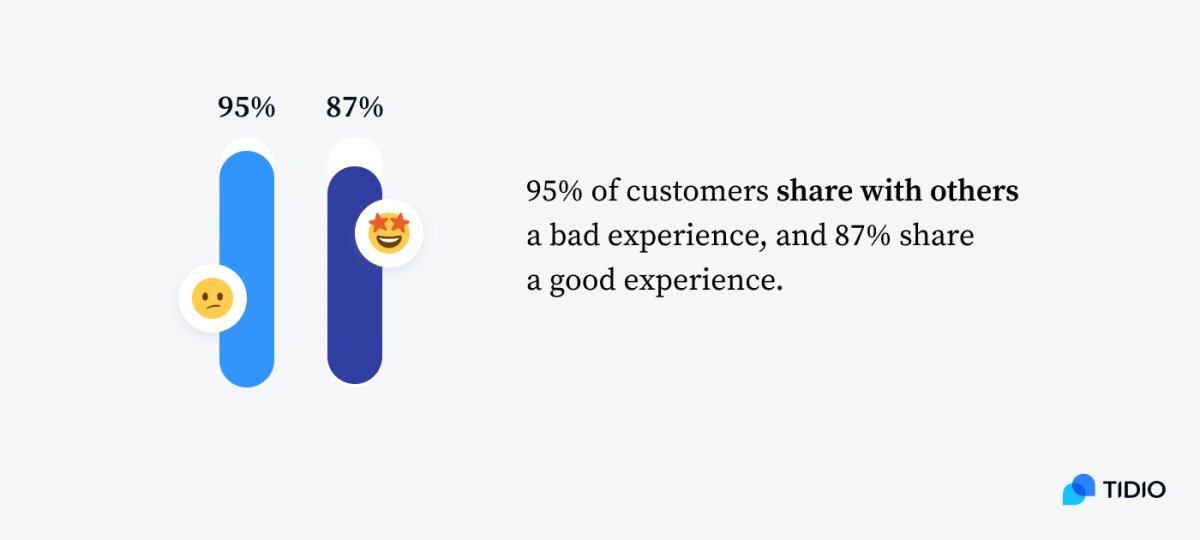 95% of customers share with others a bad experience (95%), and 87%  good experience