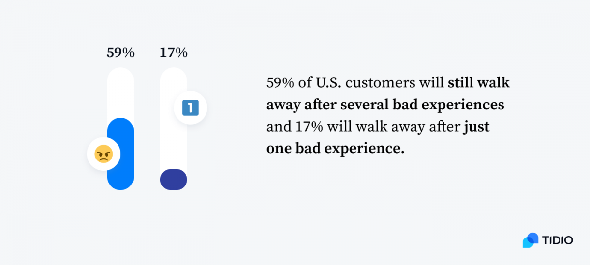 Graph: 59% of US customers will still walk away after several bad experiences and 17% will walk away after just one bad experience.