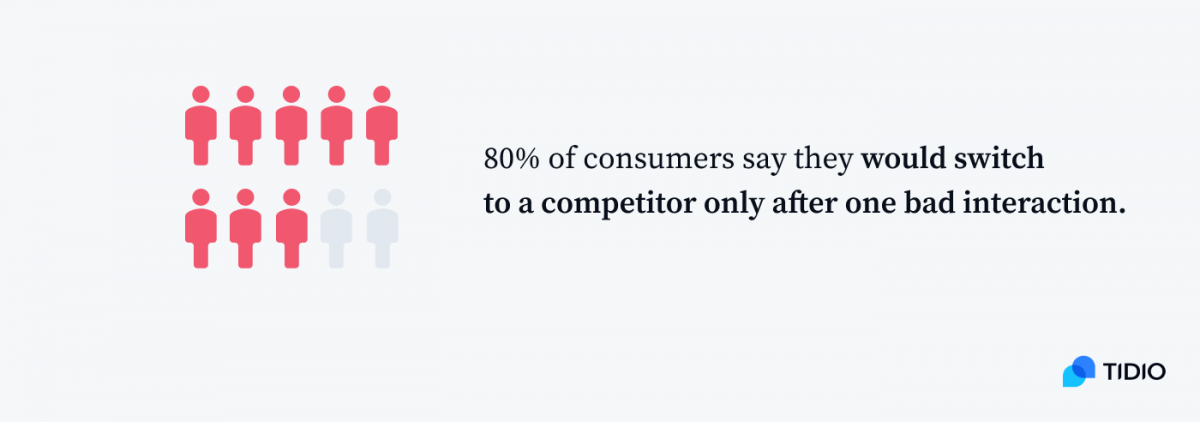 80% of consumers say they would switch to a competitor only after one bad interaction infographic