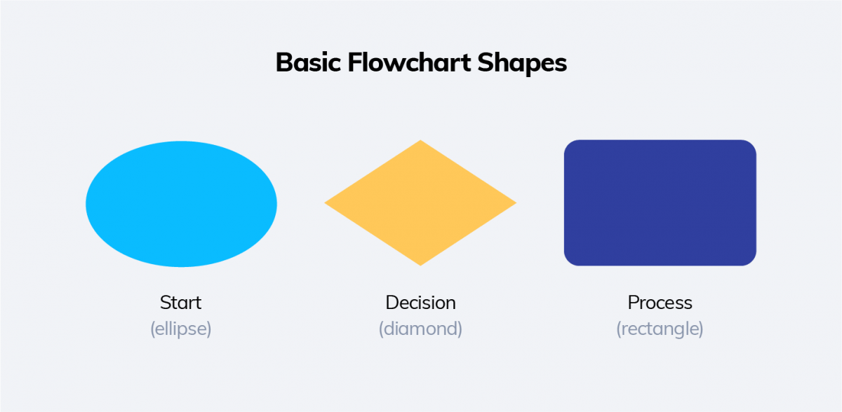 Basic Flowchart Shapes
