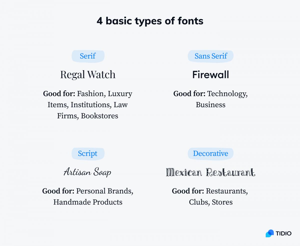 4 basic types of fonts