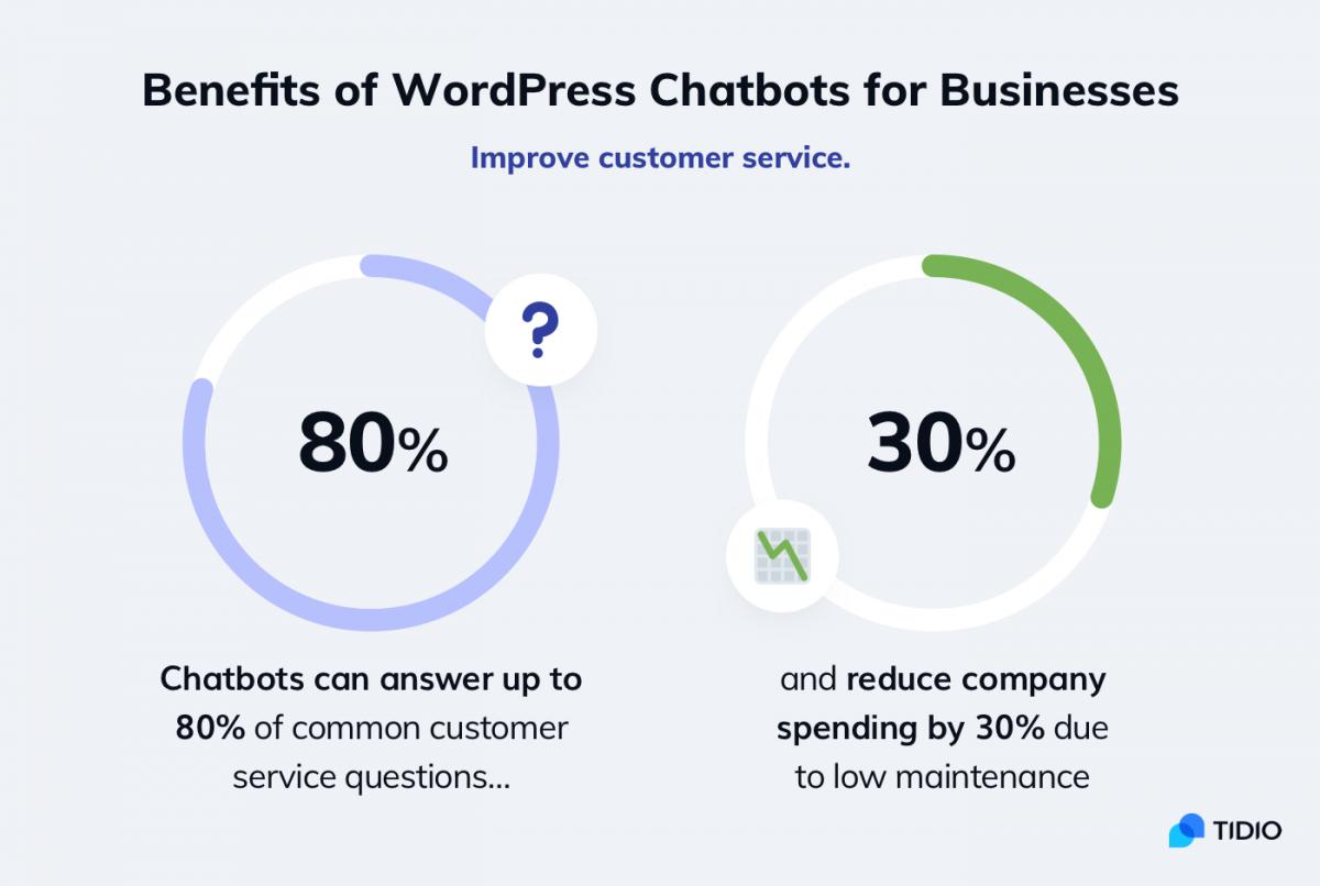 WordPress chatbot statistics