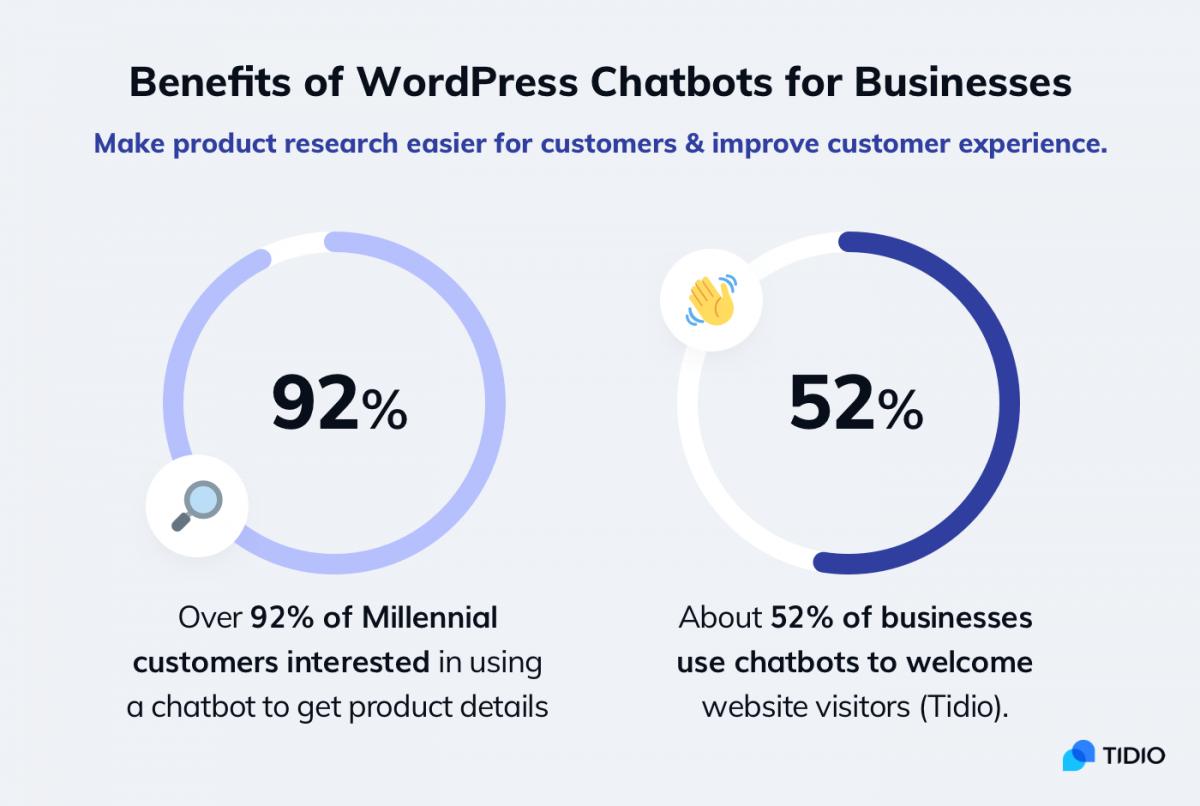 Benefits of WordPress chatbots