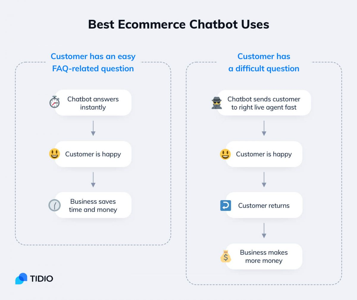 Best use cases for eCommerce chatbots