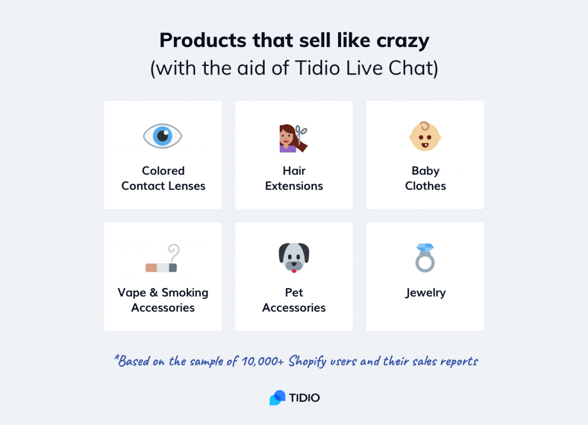 Popular products to sell online with live chat