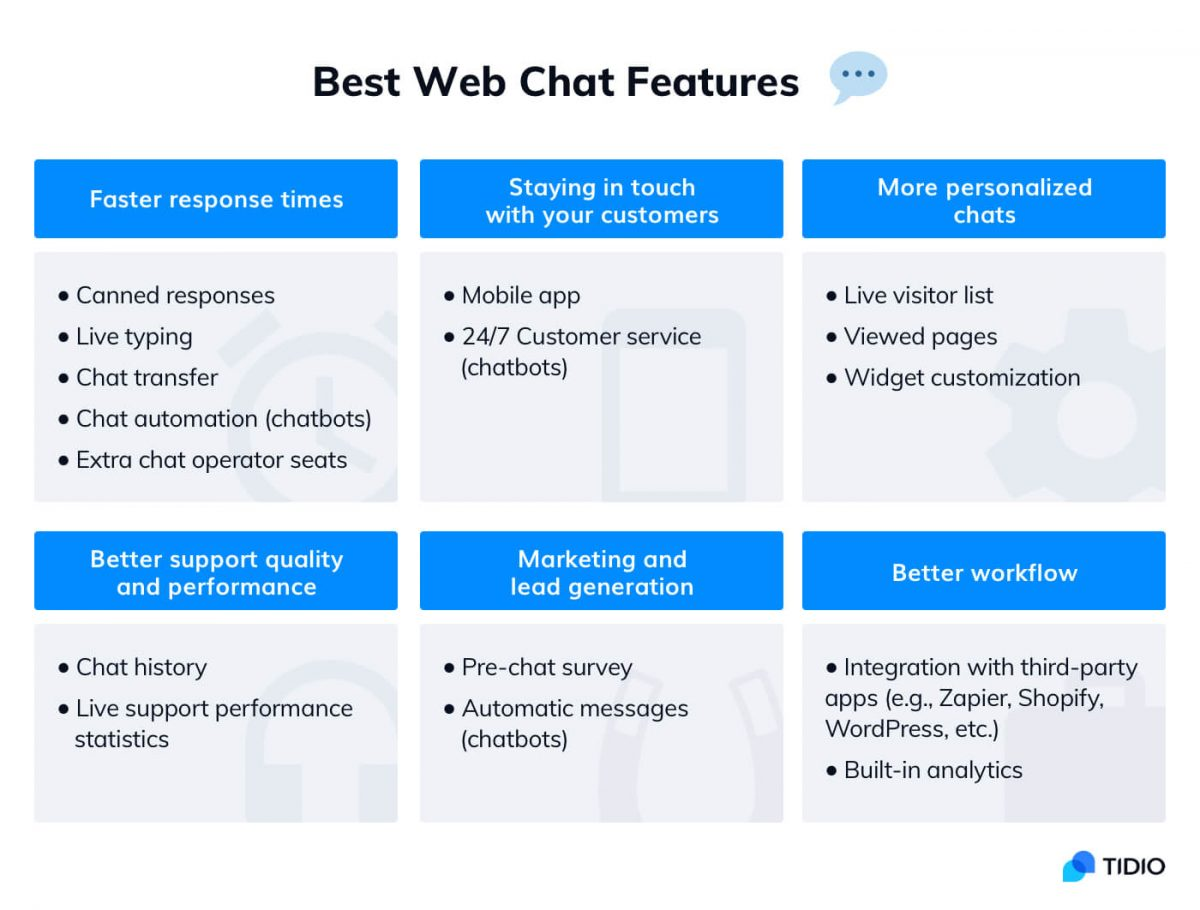 Best web chat features - infographic