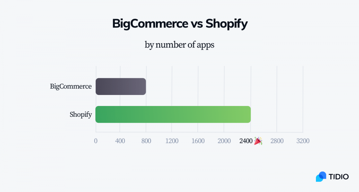 A bar chart showing the number of apps available for BigCommerce and Shopify