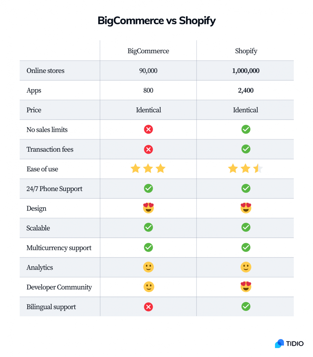 BigCommerce vs Shopify comparison chart with information about the number of users, price, sales limits, transaction fees, design, and analytics.