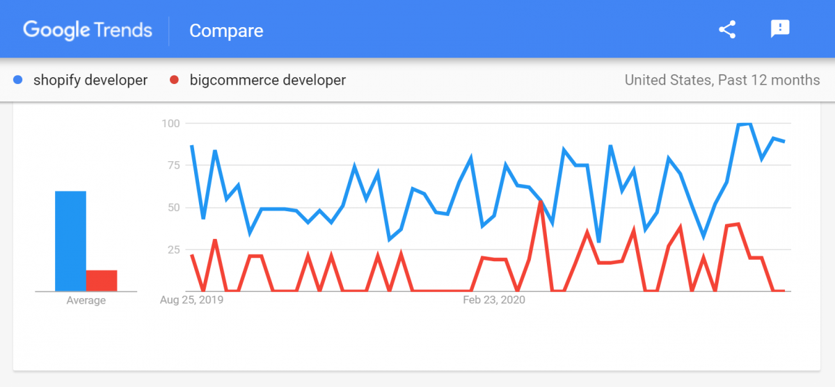 The demand for Shopify and BigCommerce developers and the size of the developer community for both platforms according to Google Trands.