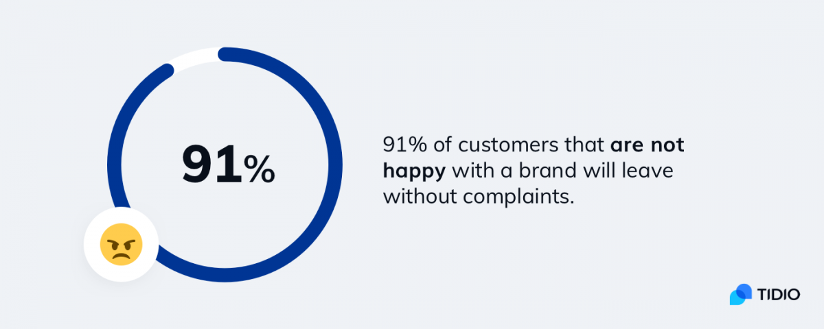 91% of customers that are not happy with a brand will leave without complaints.