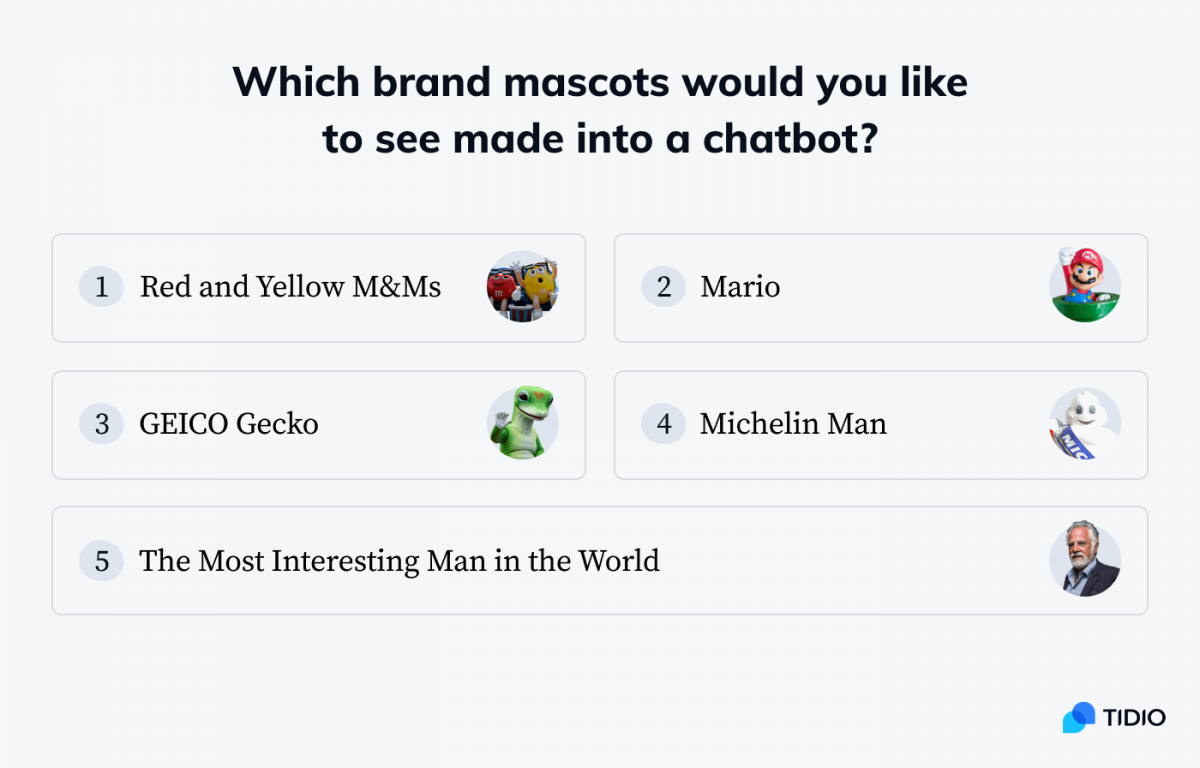 Brand mascots that the respondents would like to see made into a chatbot