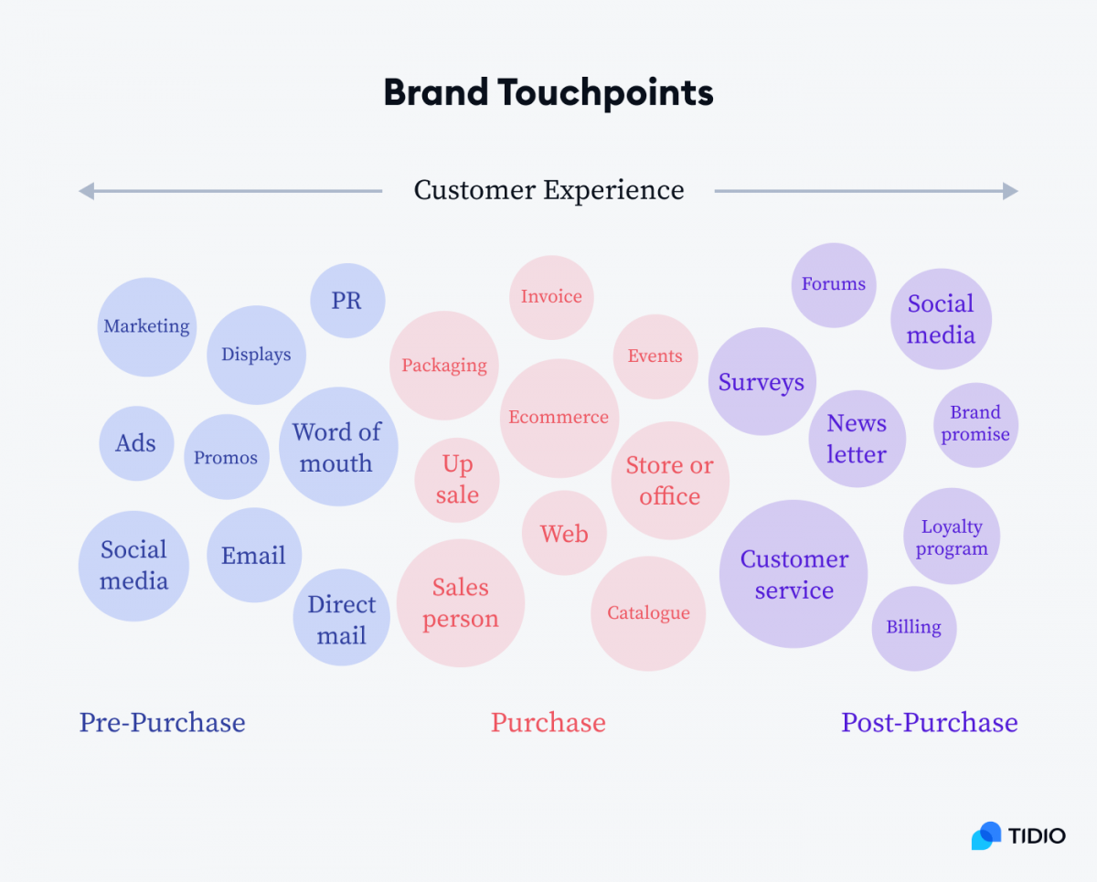 Brand touchpoints infographic