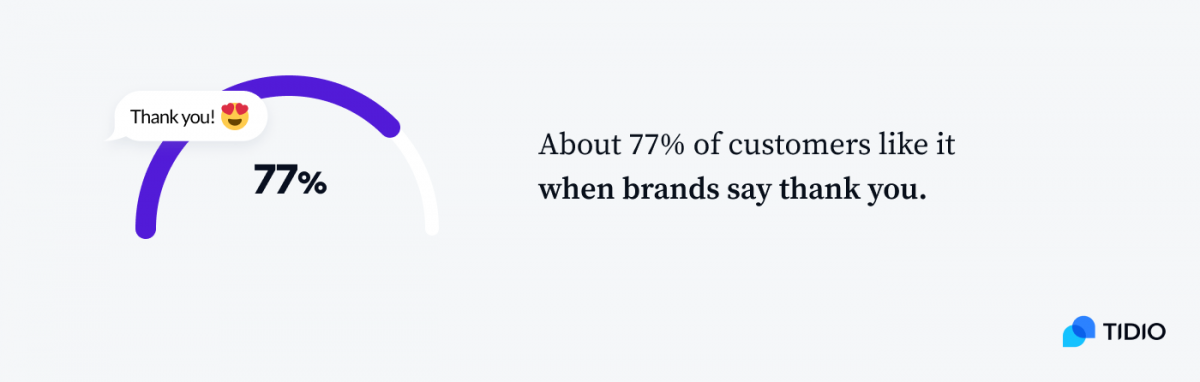 About 77% of customers like it when brands say thank you graph