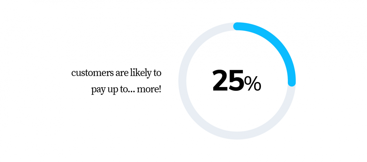 25% of customers are likely to pay up more