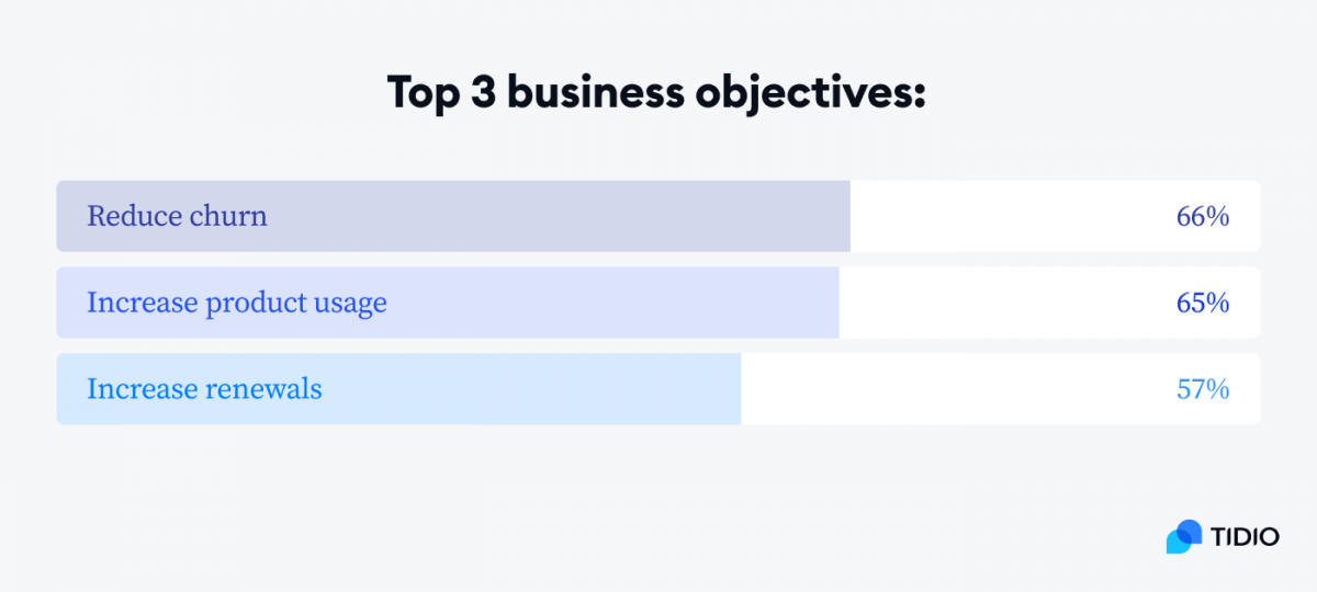 Graph with top 3 business objectives