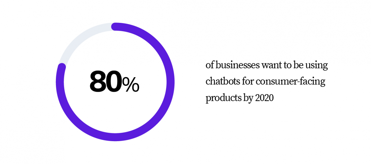chart - 80% of businesses want to be using chatbots for consumer-facing products by 2020