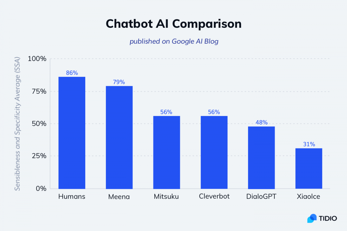 The comparison of the best ai chatbot examples