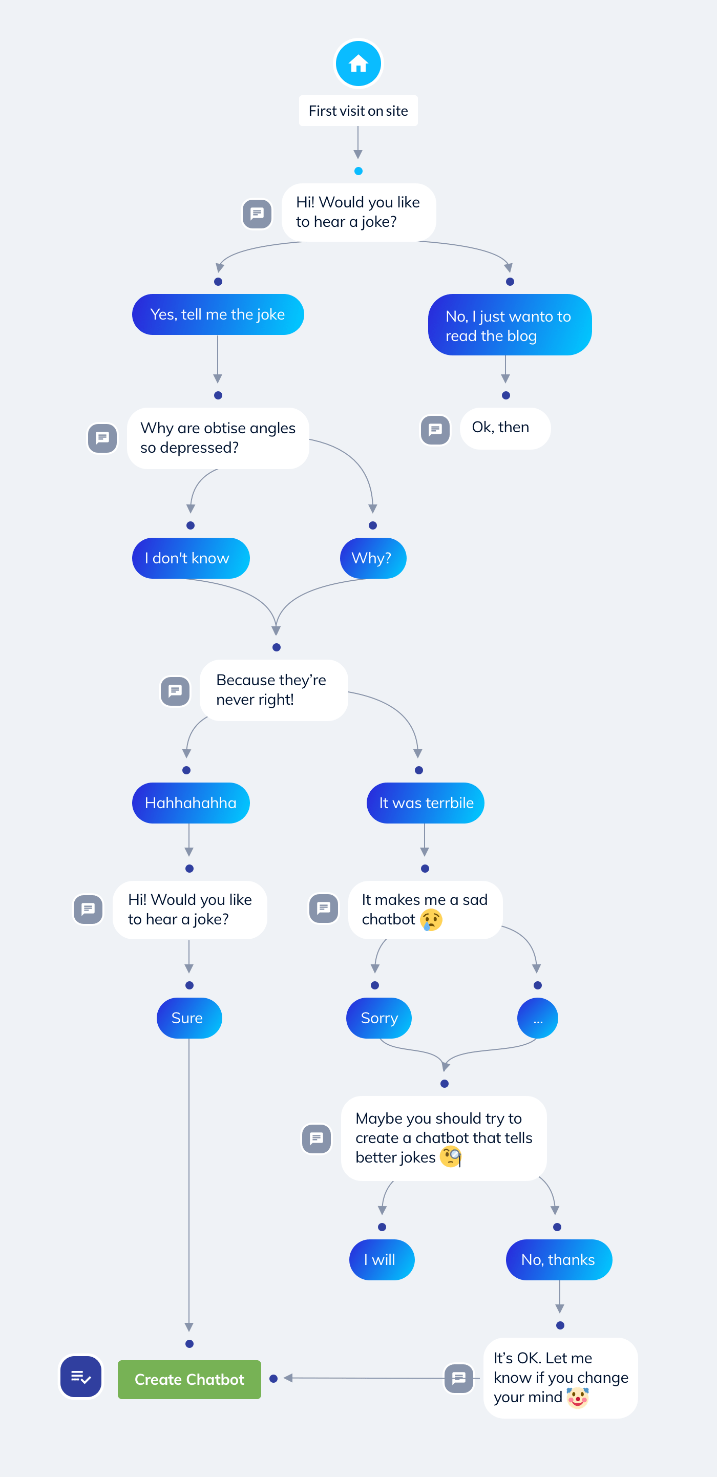 Joke chatbot conversation flow diagram showing different dialog flow routes