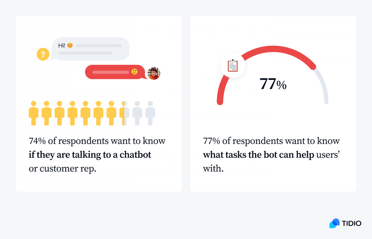74% of respondents want to know if they are talking to a chatbot or customer rep & 77% of respondents want to know what tasks that the bot can help users' with infographic