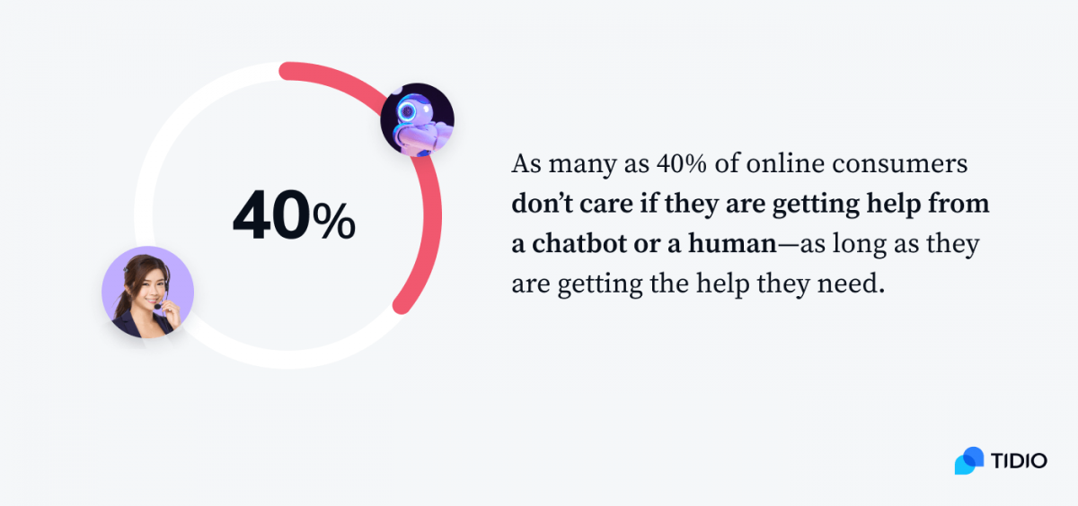 A graph presenting that as many as 40% of online consumers don't care if they are getting help from a chatbot or a human - as long as they are getting the help they need