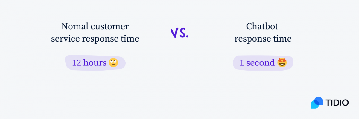 Average customer service response times