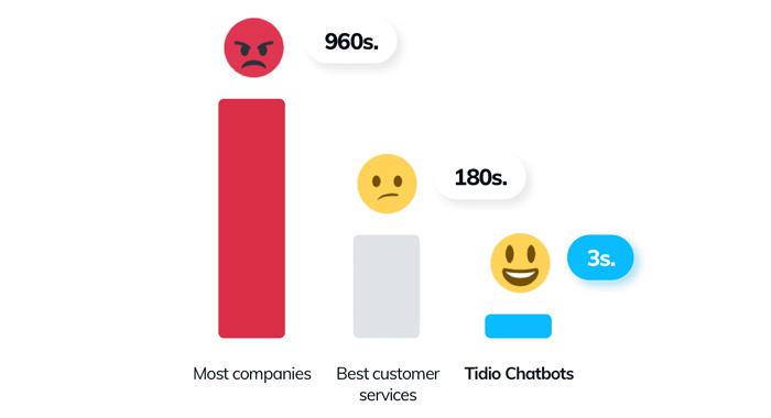 Chatbot response time