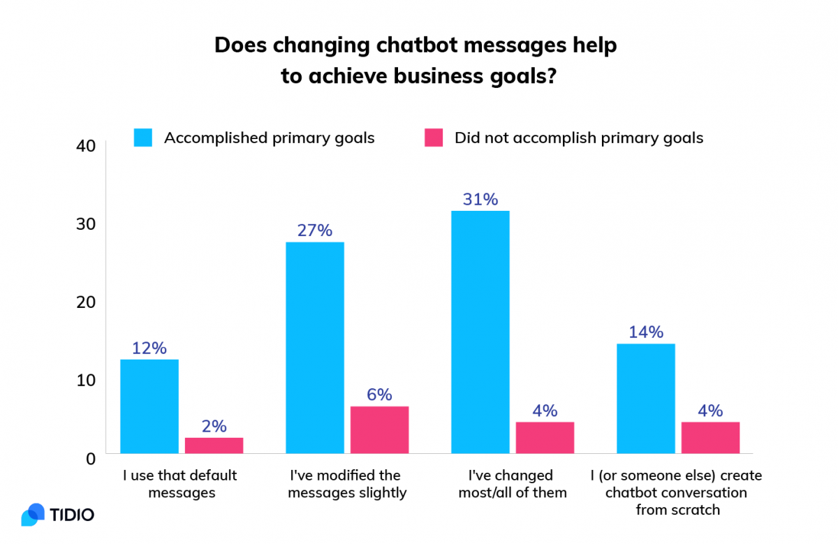 What factors influence the success rate of using chatbots