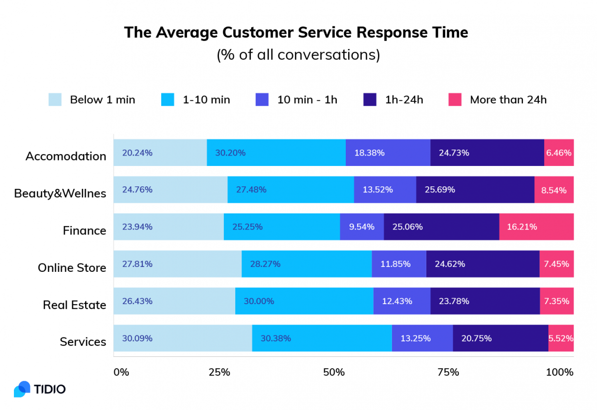 The average customer service response times for different industries