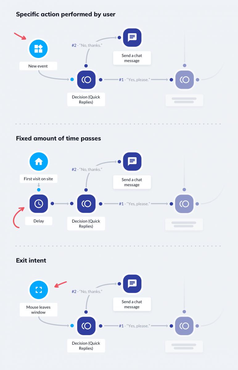 Chatbot trigger flow for newsletter signup