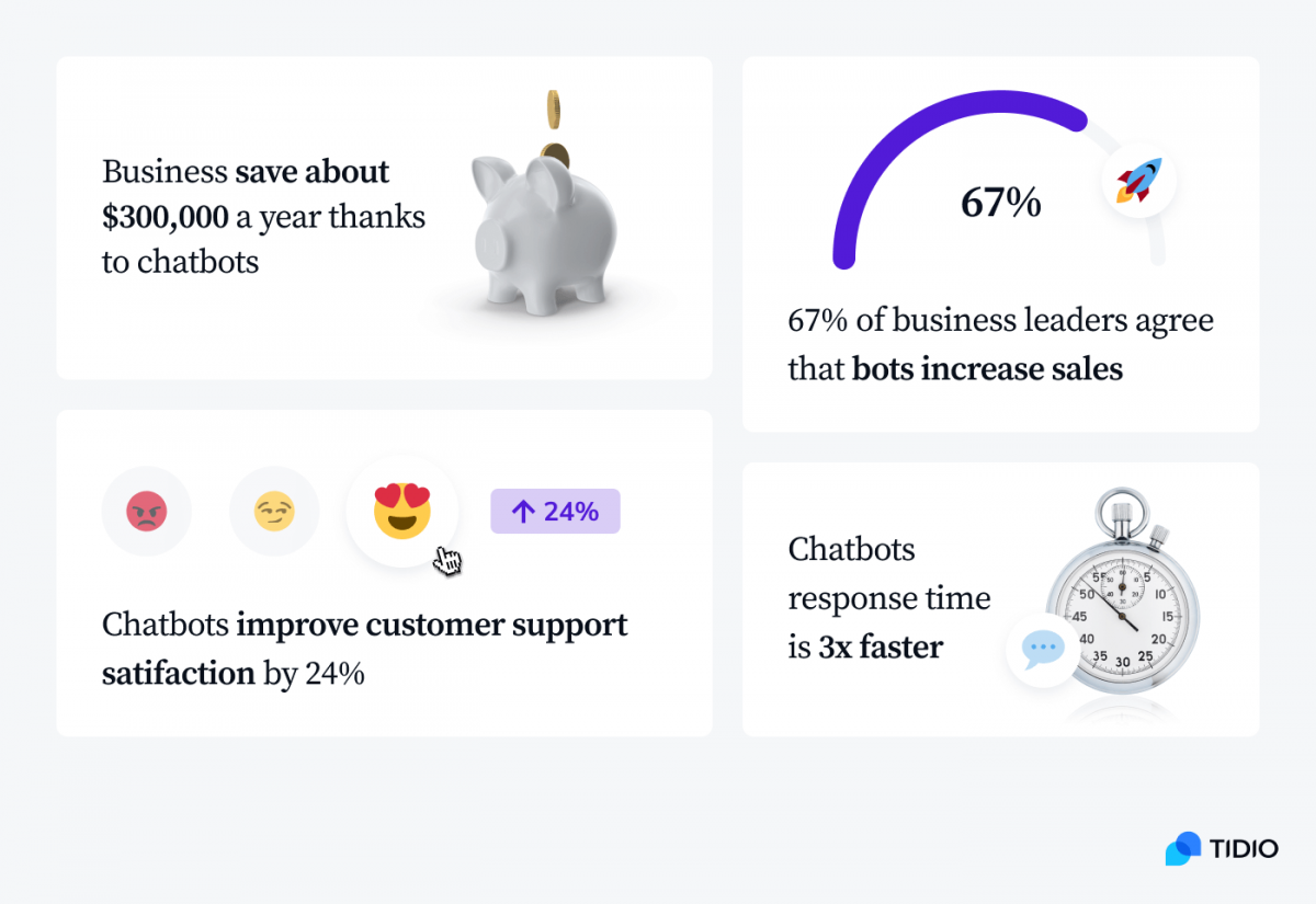 Four statistics showing the benefits of using chatbots for your business