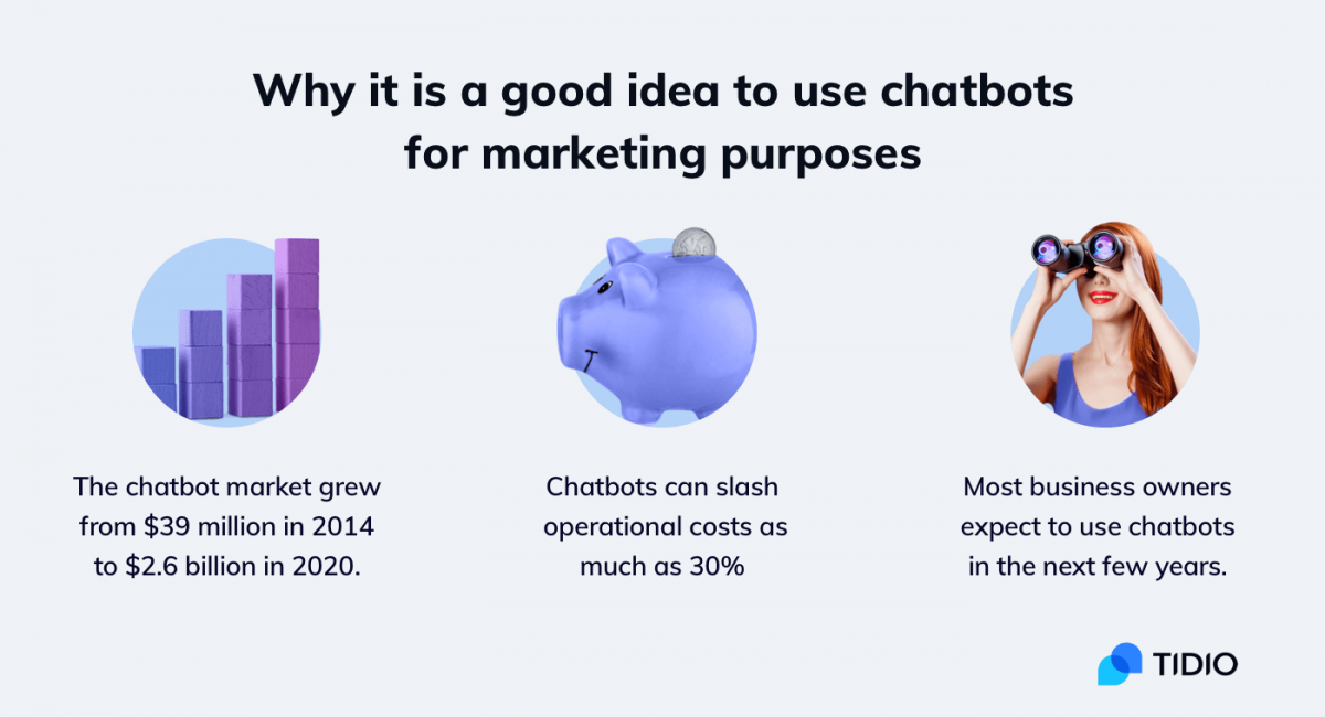 An infographic that shows why it is a good idea to use chatbots in marketing