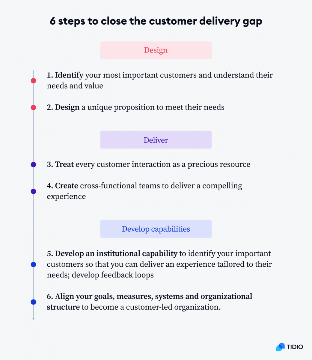 Infographic with 6 steps to close the customer delivery gap