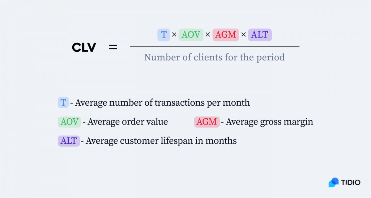 Customer Lifetime Value formula