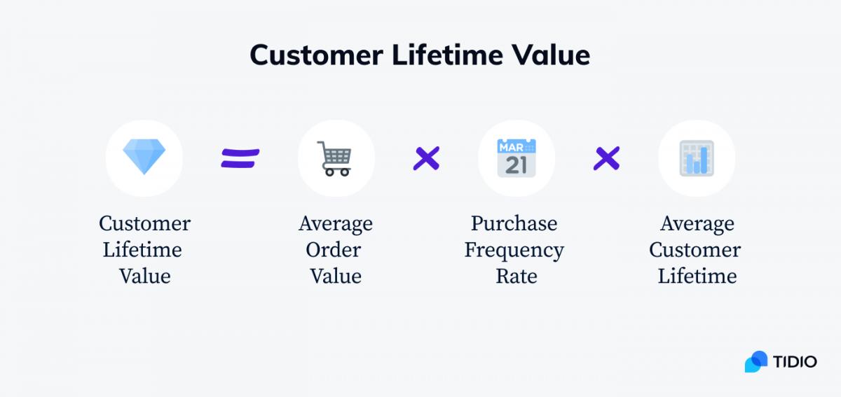 A simple formula to calculate customer lifetime value.