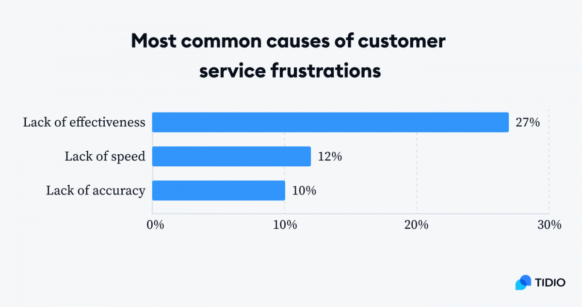 Graph with the most common causes of customer service frustrations