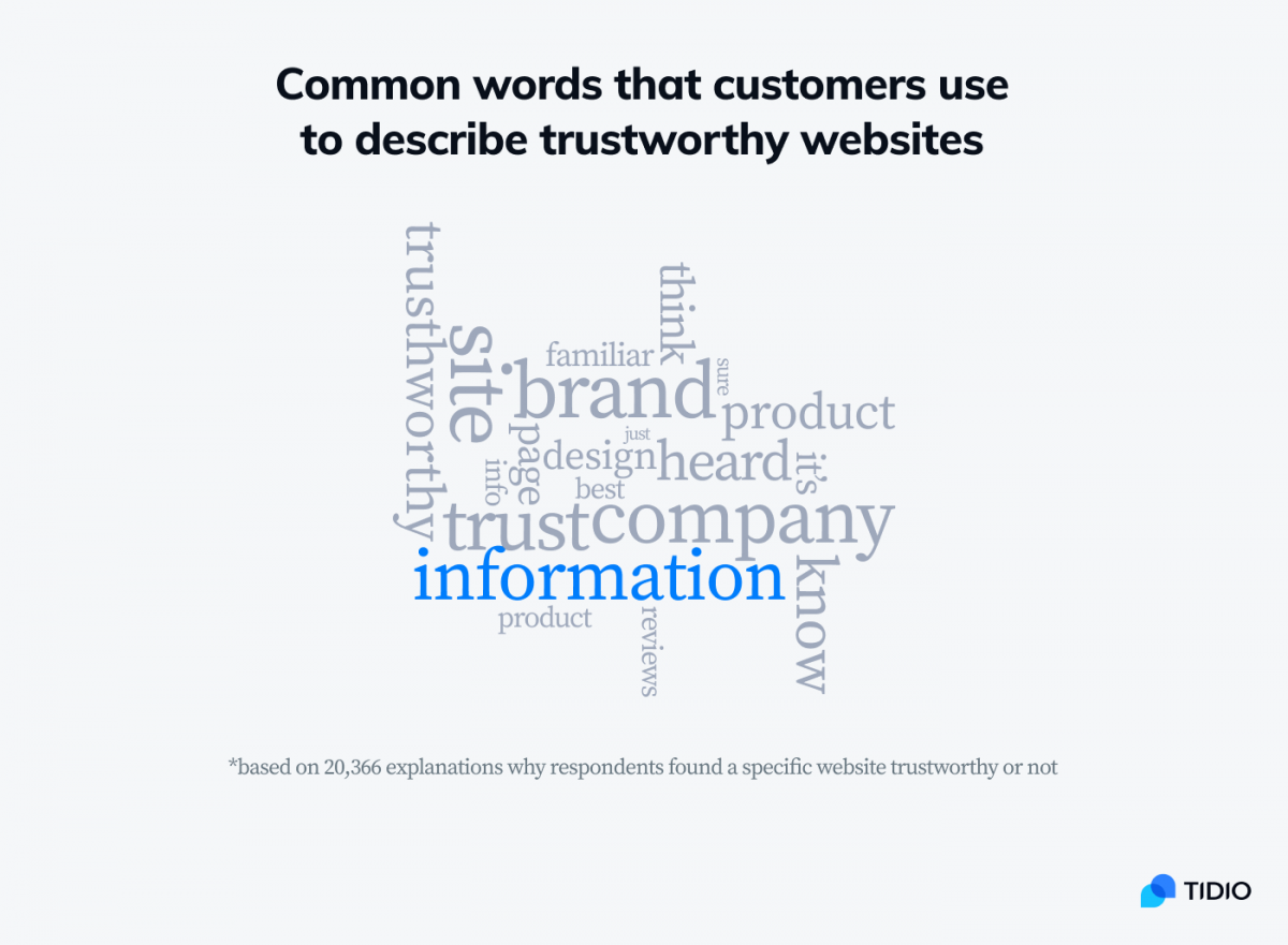 Word cloud infographic showing the most popular words used to describe trusty websites