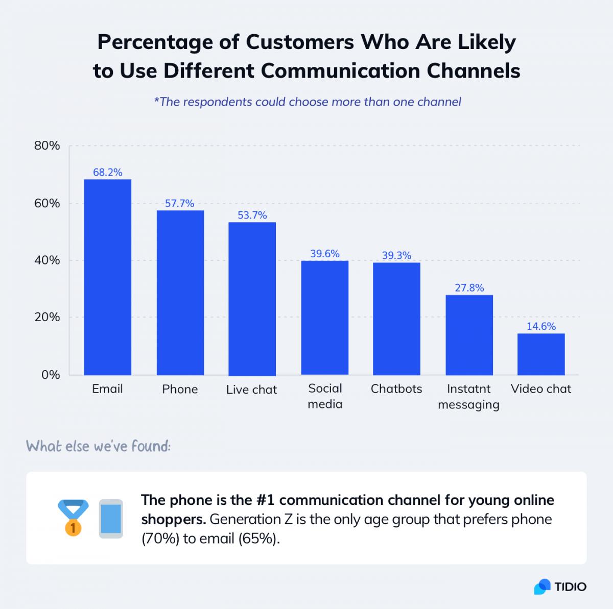 Customer service statistics about popular communication channels