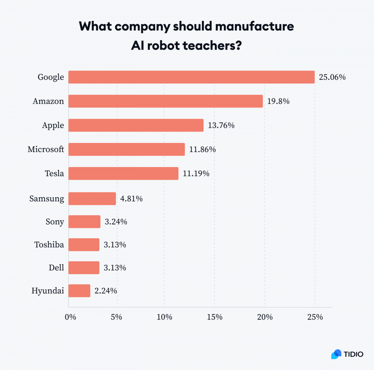 A graph showing the most common answers by % to a question: What company should manufacture AI robot teachers?