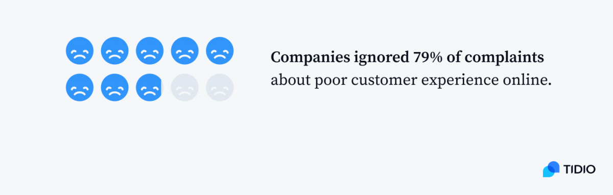 Companies ignored 79% of complaints about poor customer experience online infographic