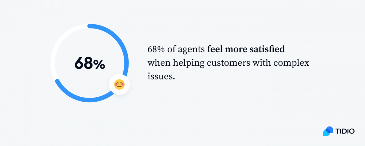 Infographic showing that 68% of agents feel more satisfied when helping customers with complex issues