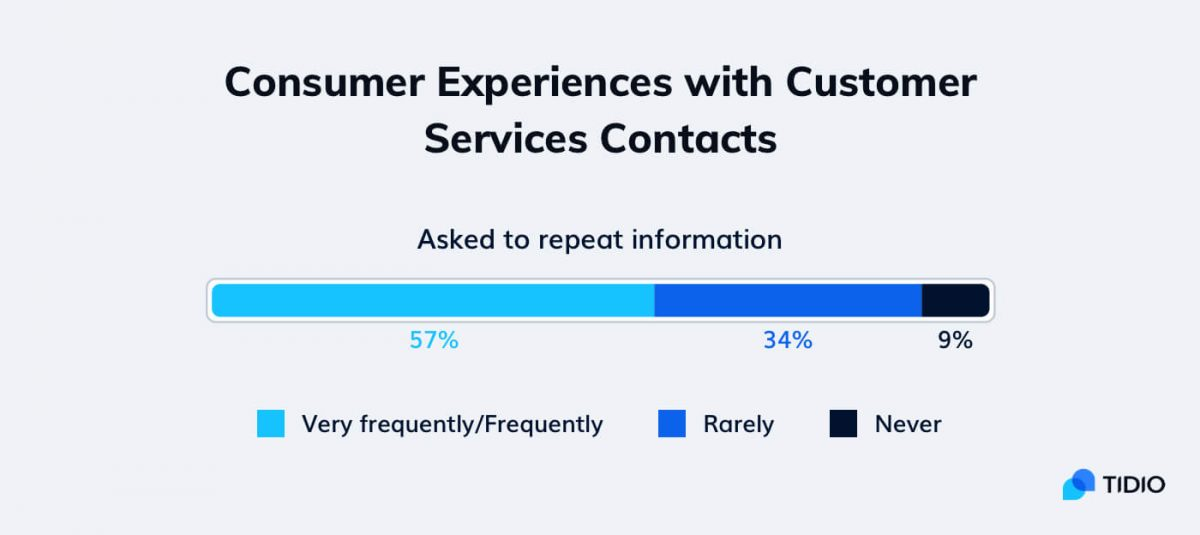 Customer service statistics about repeating information to agents