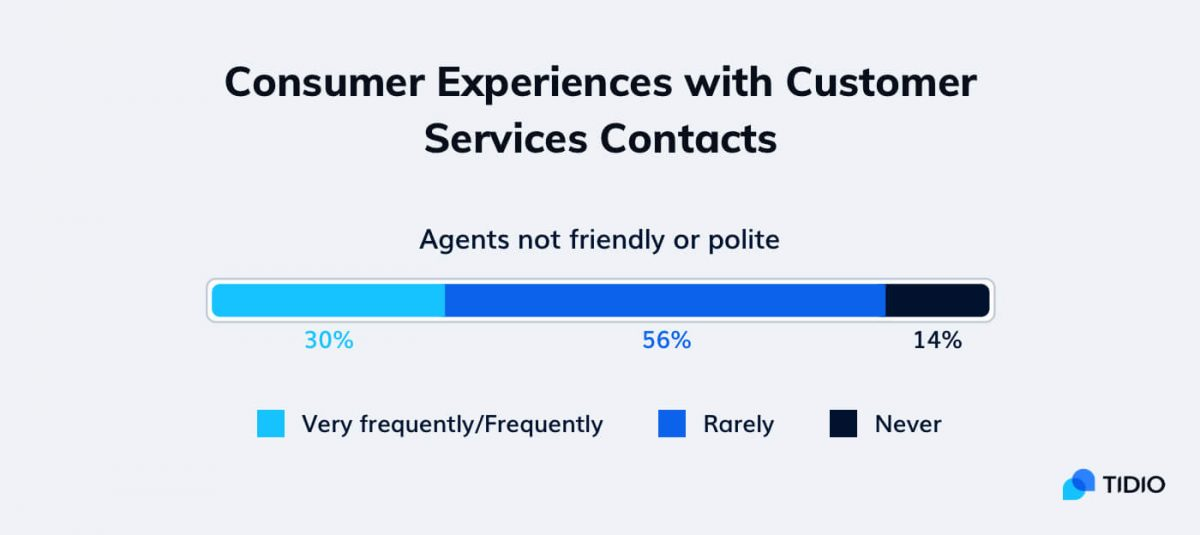 An infographic about the importance of politeness in customer service