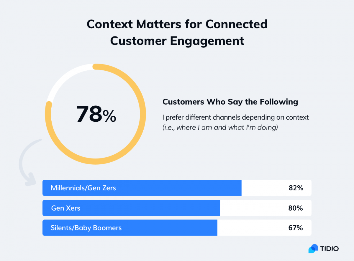 An infographic about preferred customer service channels