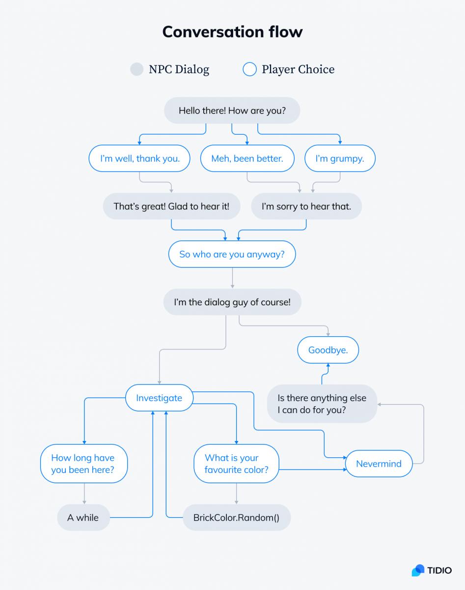 Conversation flow graphic