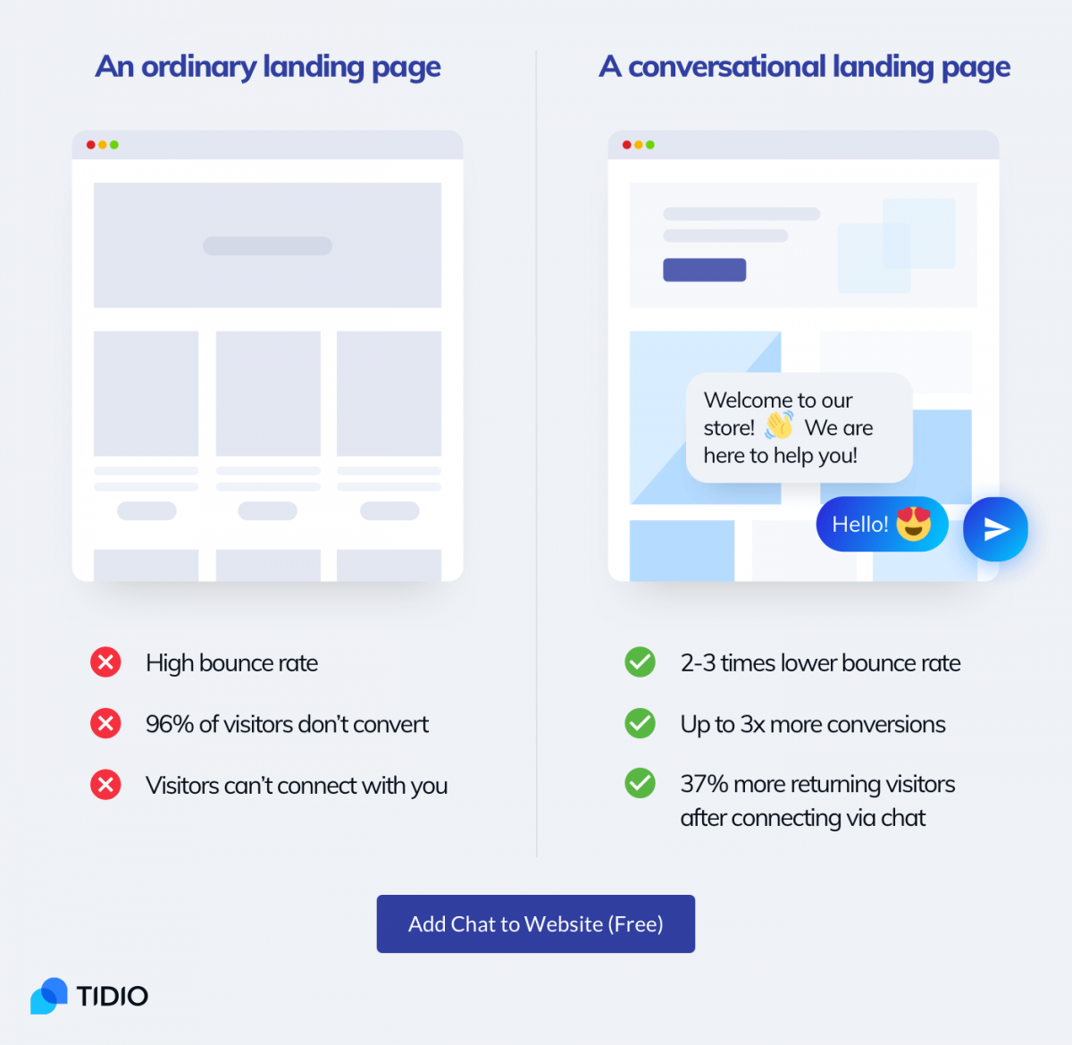 A regular landing page vs conversational landing page