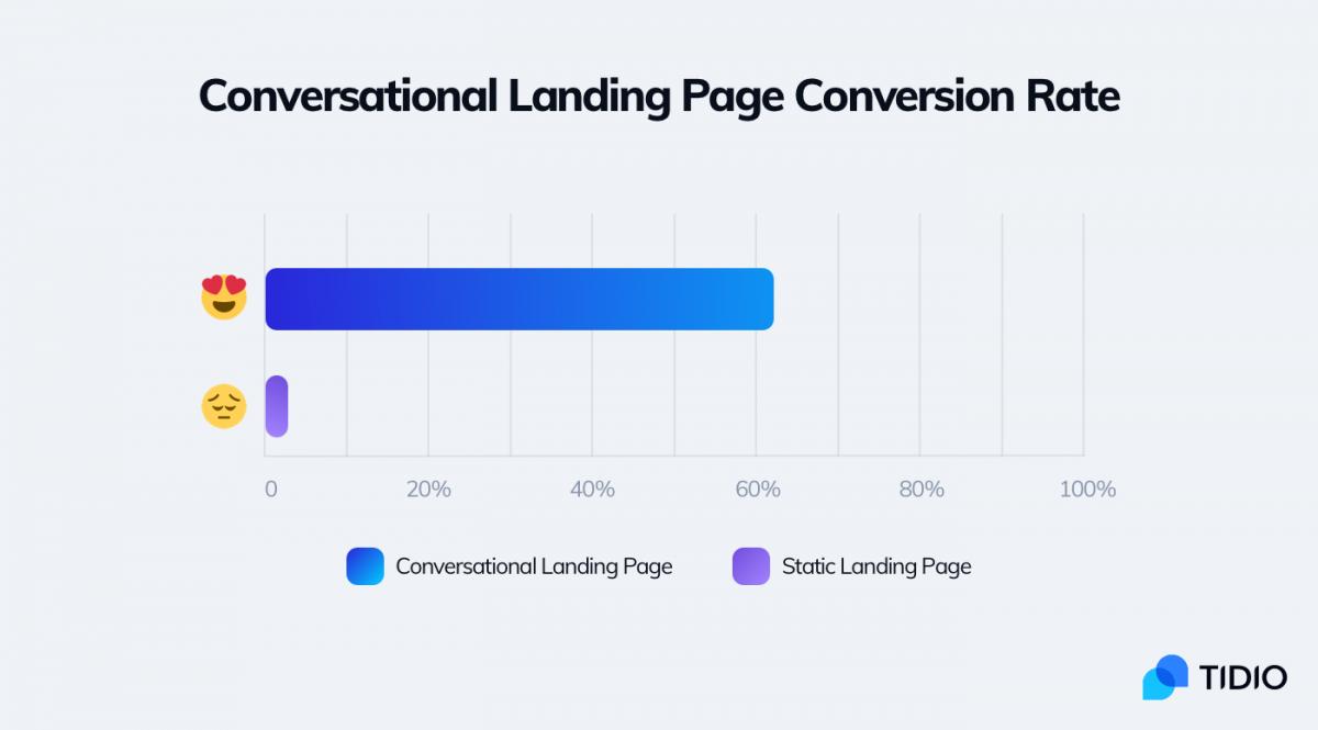 Conversational sales page statistics