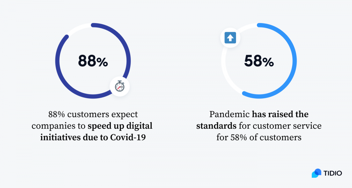 Infographic showing that (1) 88% of customers expect companies to speed up digital initiatives due to Covid-19 and (2) Pandemic has raised the standards for customer service for 58% of customers